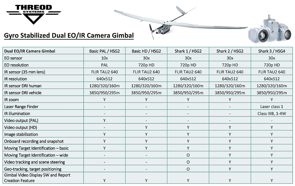 Threod Systems Dual Camera Gimbal feature comparison table resized