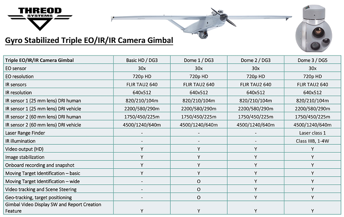 Threod Systems Triple Camera Gimbal feature comparison table resized gallery